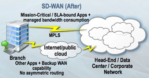 معماری یک شبکه WAN