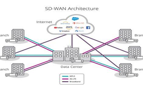 SD-WAN چیست و چه مزایایی دارد؟