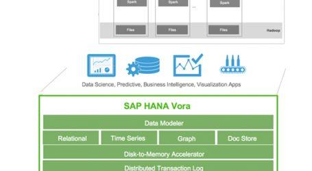 عرضهی نسخهی جدید Vora توسط شرکت SAP