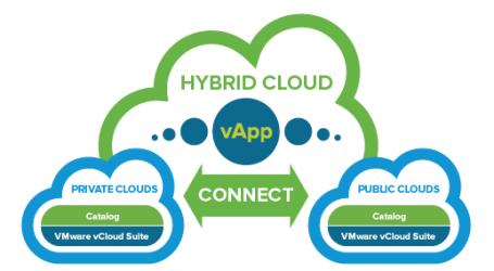 گسترش همکاری Fujitsu و VMware در بخش Cloud