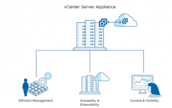 بررسی لایسنس های vCenter Server
