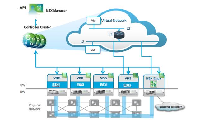 چگونه دیتاسنتر NSX طرحهای VMware IaaS را محقق ساخت