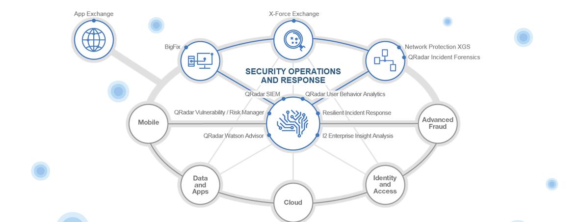 حفاظت از پایگاه داده با استفاده از یکپارچهسازی SIEM