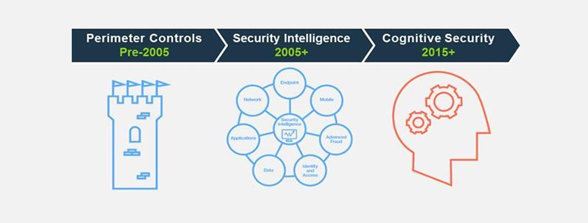 بررسی مفهوم امنیت شناختی یا Cognitive Security