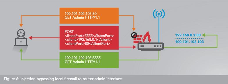 سوءاستفاده بیش از 65000 روتر آسیبپذیر توسط Botnet پروکسی چندمنظوره