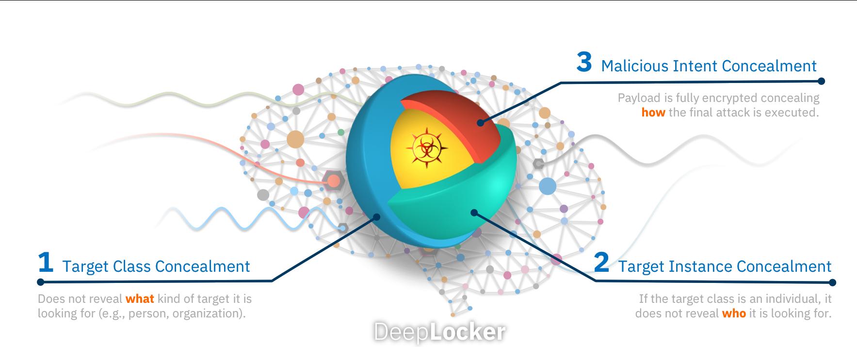 نفوذ بدافزاری مبتنی بر هوش مصنوعی در برنامههای کاربردی DeepLocker
