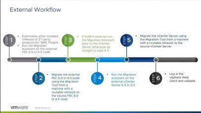 VMware vCenter Server Appliance 6.7 Migration-720 thumbnail