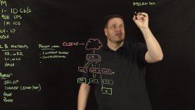 VMware NSX Edge Services Gateway