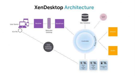 004 XenDesktop Architecture_720 thumbnail