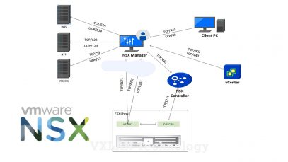 NSX-Manager