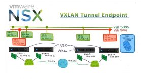 NSX-VXLAN-Tunnel-EndPoints