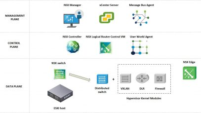 Network and Security Functions