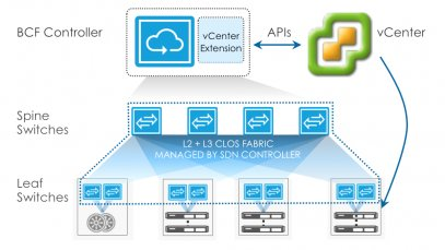 Software-Defined Networking in NSX