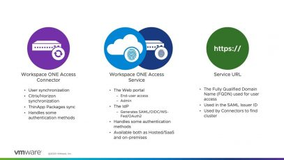 VMware Workspace ONE Access- Components – Feature Walk-through_720 thumbnail
