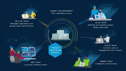 Improve Government Cybersecurity Postures with VMware Cyber Range_720[(003466)2020-07-05-12-17-35]