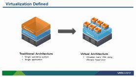 Introduction to Virtualization and VMware Hypervisor Architecture (vSOM)_720[(000947)2020-07-28-12-03-00]