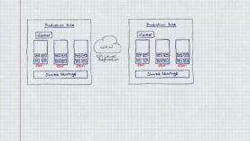 Zerto Replication Architecture Overview Whiteboard_720 thumbnail