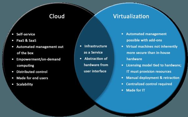 مجازی سازی Virtualization