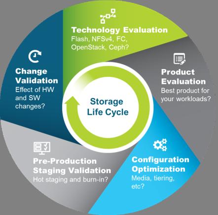 Storage تجهیزات ذخیره سازی