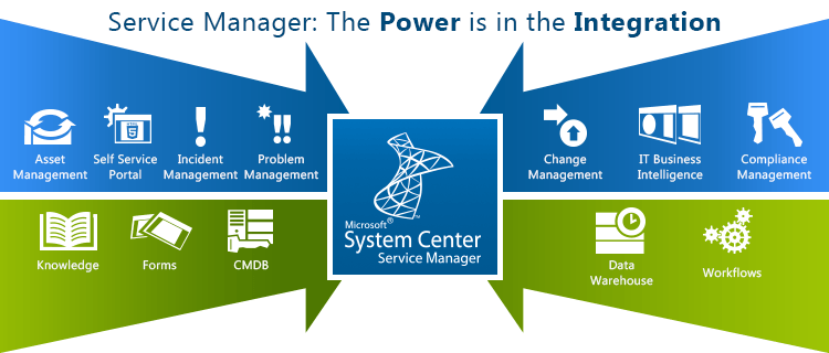 System Center 3