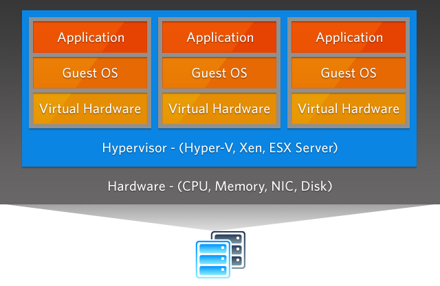مجازی سازی (Virtualization) چیست