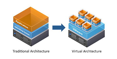 مجازی سازی(Virtualization) چیست