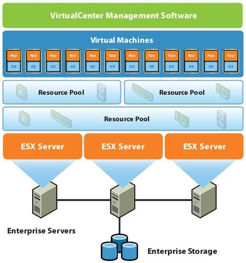 مجازی سازی (Virtualization) چیست