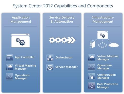 مدیریت جامع شبکه با استفاده از Microsoft System Center