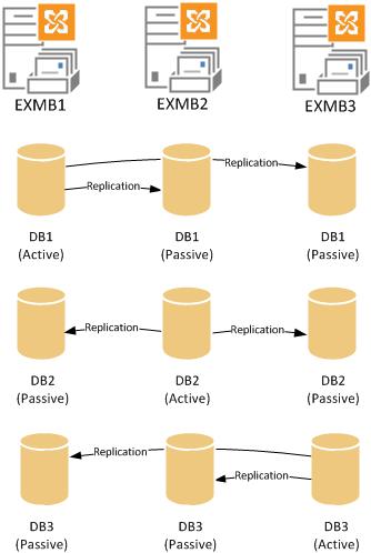 DAG (گروههای دسترسی پایگاه داده) در سرورهای Exchange 2013