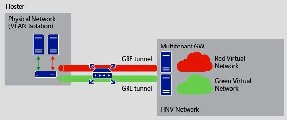 GRE Tunneling in Windows Server 2016