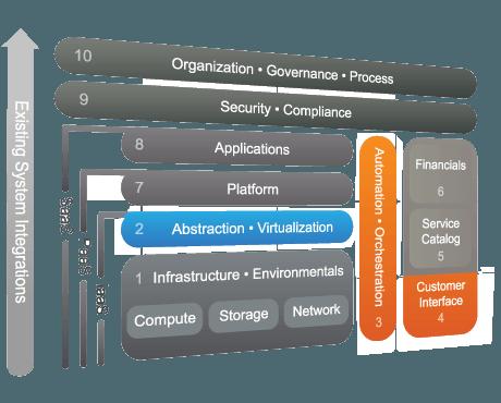 Cisco Domain Ten