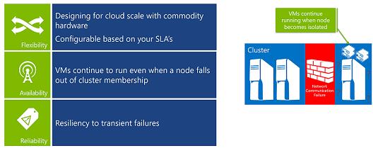 Virtual Machine Resiliency in Windows Server 2016