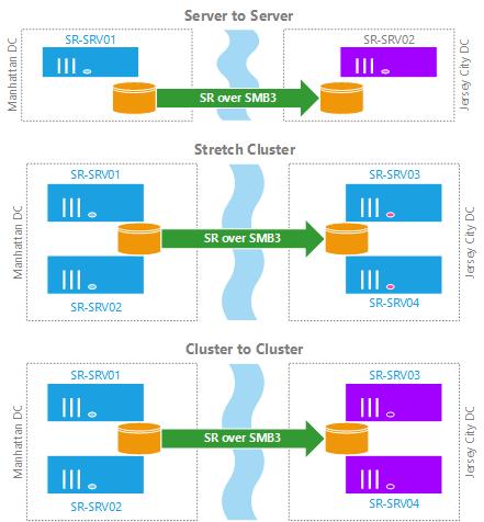 Storage Replica (SR) in Windows Server 2016