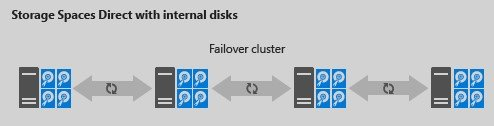 Storage Spaces Direct (SSD) in Windows Server 2016