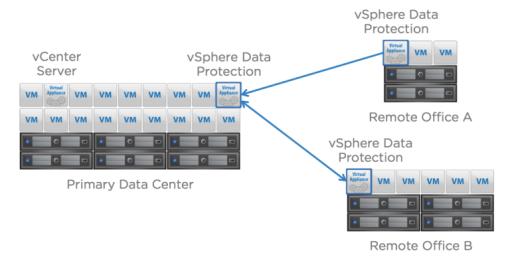 VMware vSphere Data Protection-VDP