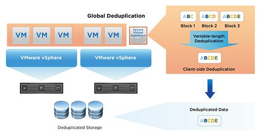 (VMware vSphere Data Protection (VDP