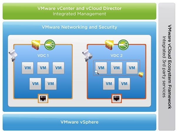 vCNS-VMware vCloud Networking and Security