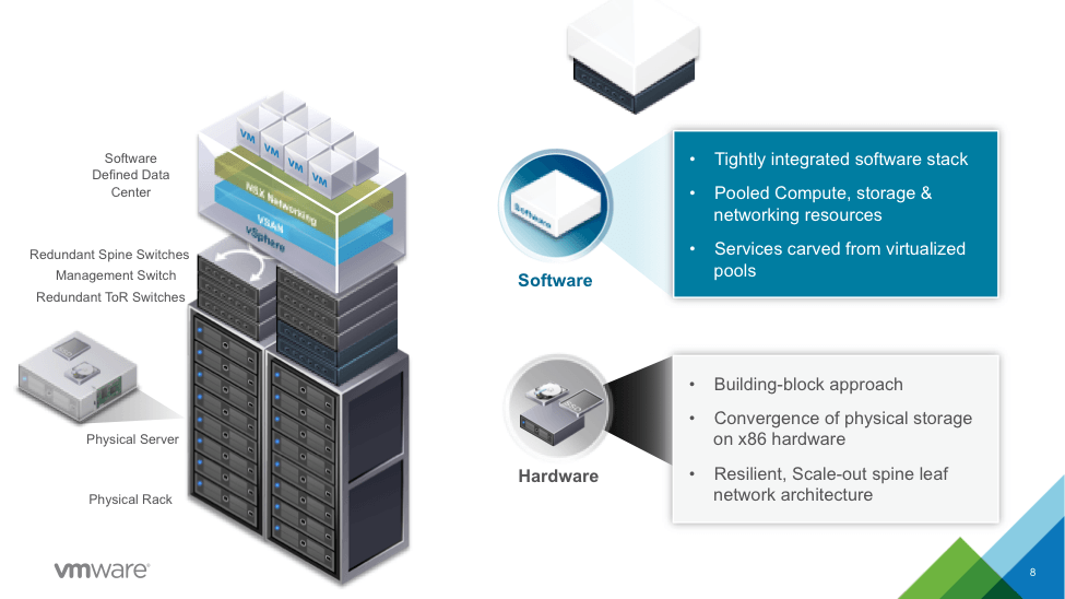 VMware EVO SDDC