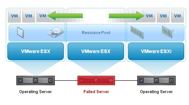 بررسی VMware High Availability یا VMware HA