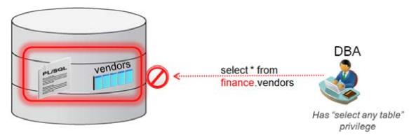 Oracle-Database-Vault