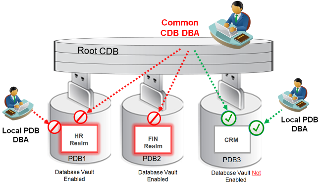 ۴-Oracle-Database-Vault