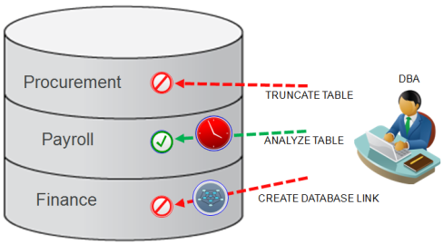 Oracle-Database-Vault