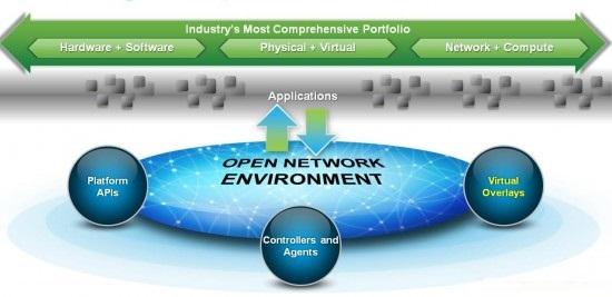 Cisco SDN- ONE