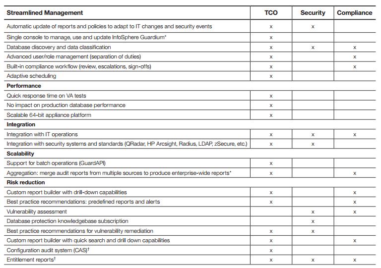 IBM InfoSphere Guardium Vulnerability Assessment