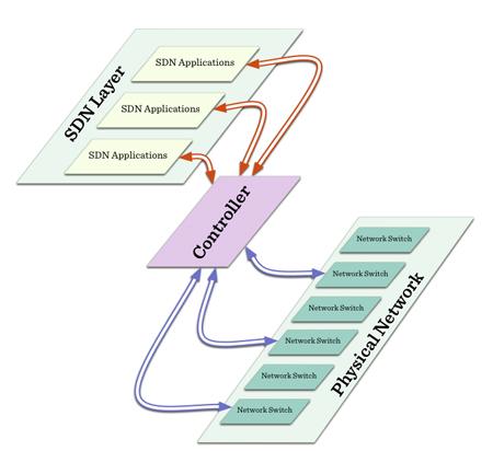Cisco SDN
