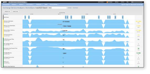 Microsoft Exchange Monitoring