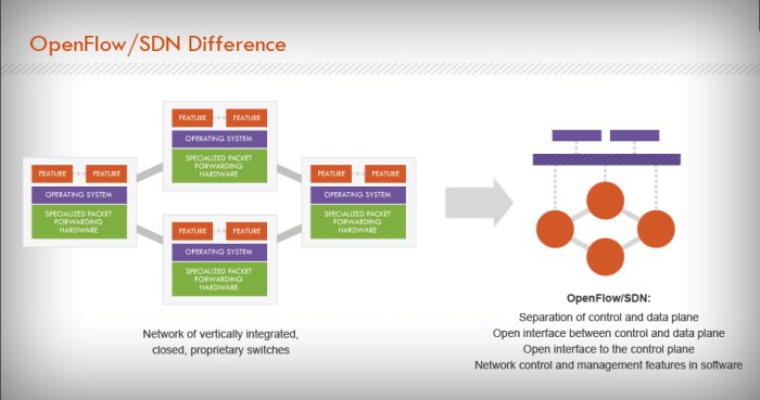 Cisco SDN - OpenFlow