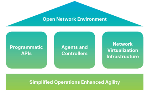 Cisco SDN - Cisco ONE - Software Defined Networking - OpenFlow