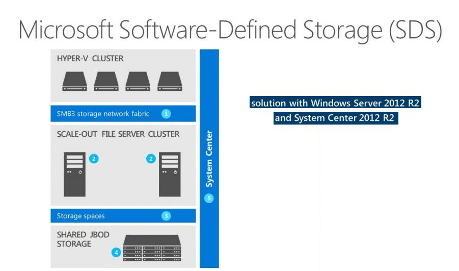 ذخیرهسازی نرمافزارمحور مایکروسافت یا Microsoft SDS