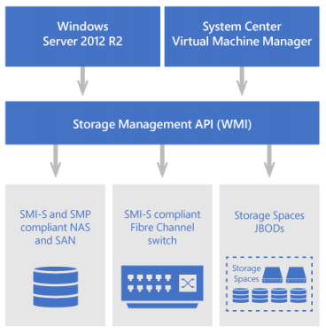 ذخیرهسازی نرمافزارمحور مایکروسافت یا Microsoft SDS یا Software-Defined Storage